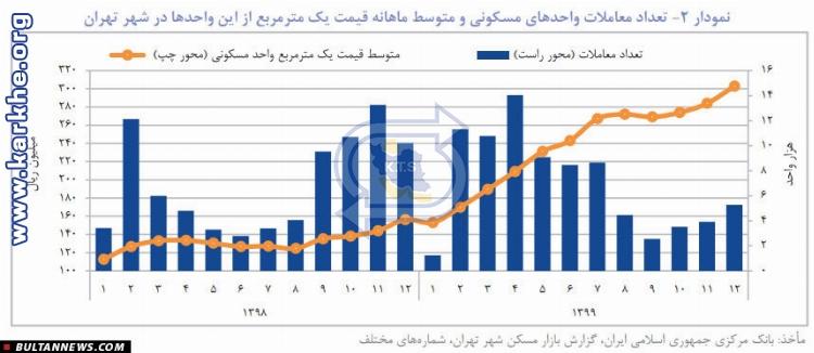 «بانک خاورمیانه» جدیدترین گزارش فصلی تحولات اقتصاد ایران را منتشر کرد